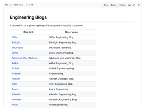 Image for: Engineering Blogs of Startup and Enterprise Companies