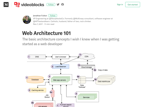Image for: Web Architecture 101